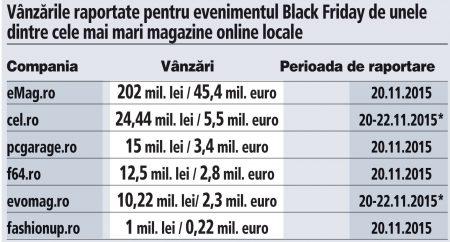 vanzari black friday